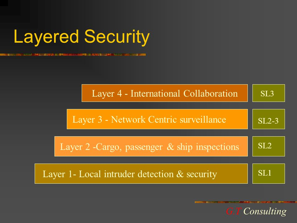 Layered Security Layer 1- Local intruder detection & security Layer 2 -Cargo, passenger & ship inspections Layer 3 - Network Centric surveillance Layer 4 - International Collaboration SL3 SL2-3 SL2 SL1 G.T Consulting