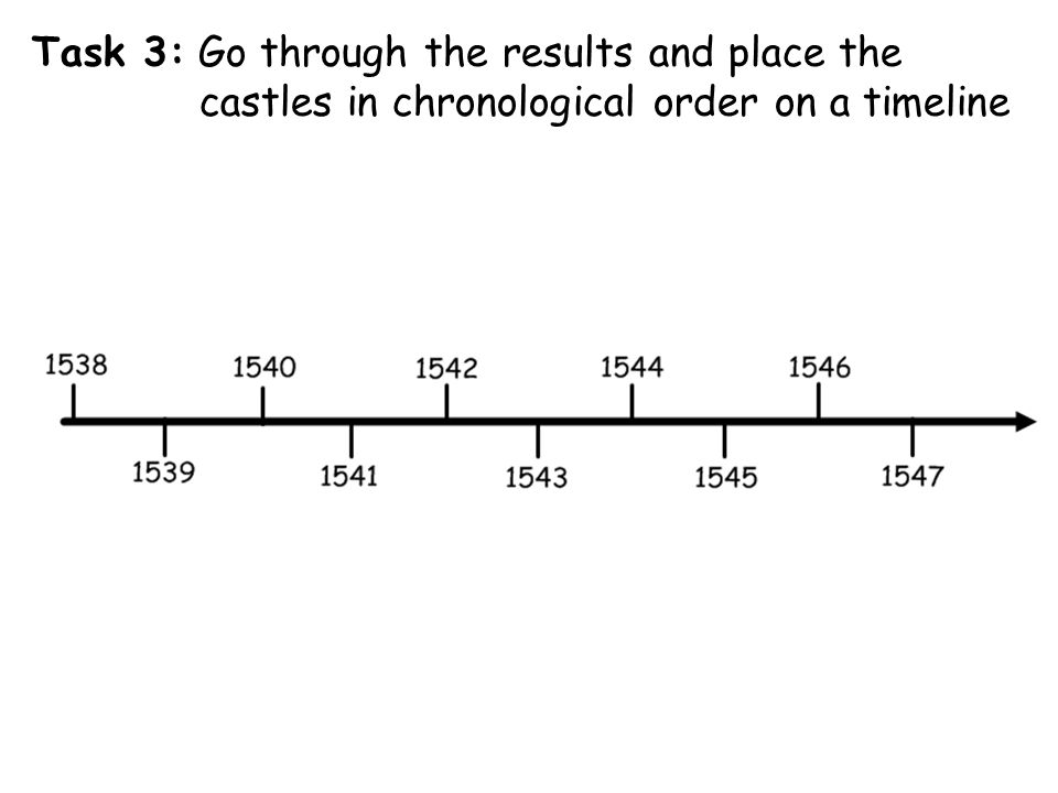Task 3: Go through the results and place the castles in chronological order on a timeline
