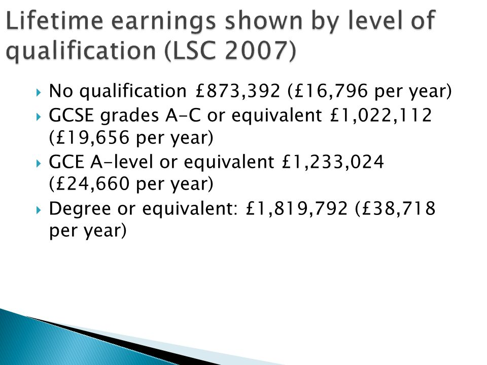  No qualification £873,392 (£16,796 per year)  GCSE grades A-C or equivalent £1,022,112 (£19,656 per year)  GCE A-level or equivalent £1,233,024 (£24,660 per year)  Degree or equivalent: £1,819,792 (£38,718 per year)