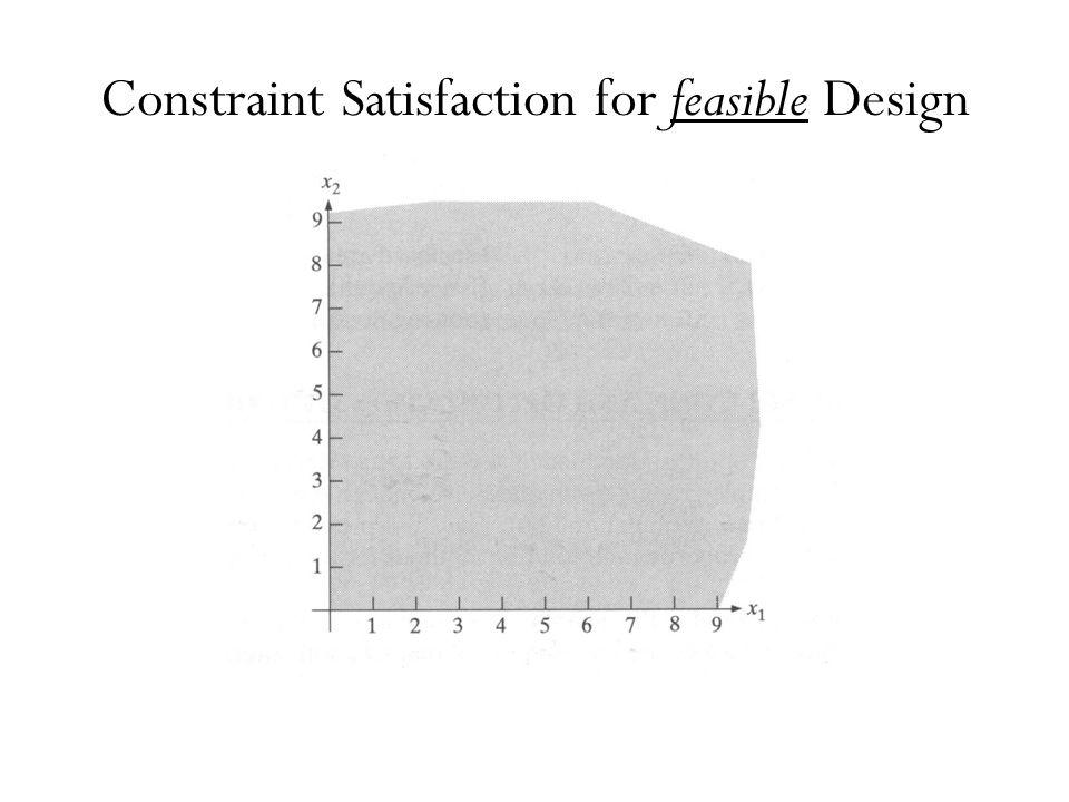 Constraint Satisfaction for feasible Design