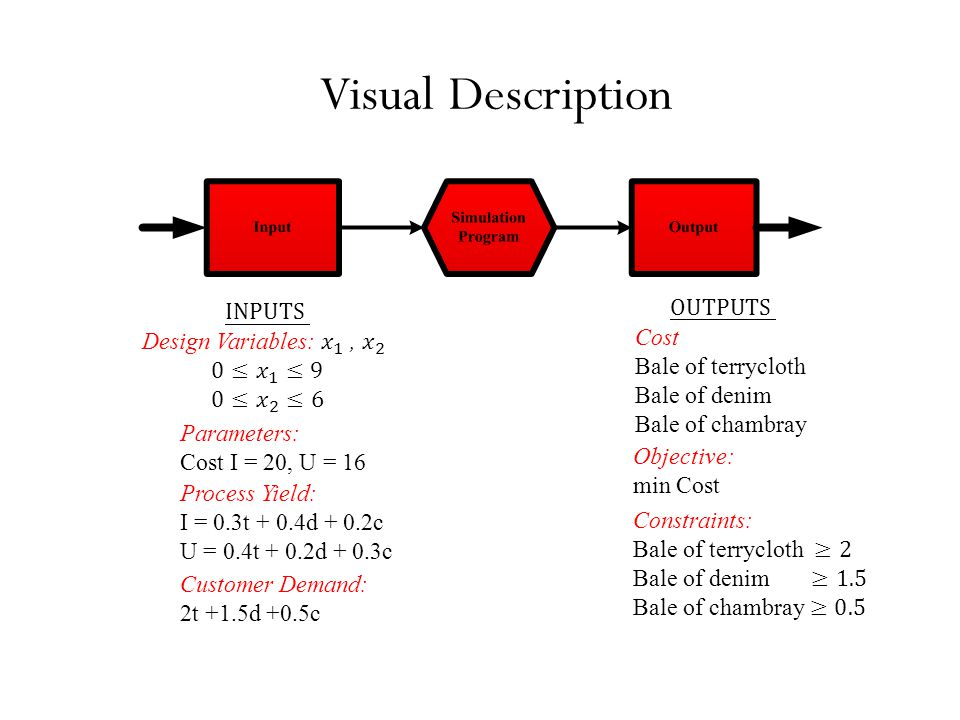 Visual Description Parameters: Cost I = 20, U = 16 Process Yield: I = 0.3t + 0.4d + 0.2c U = 0.4t + 0.2d + 0.3c Customer Demand: 2t +1.5d +0.5c Objective: min Cost