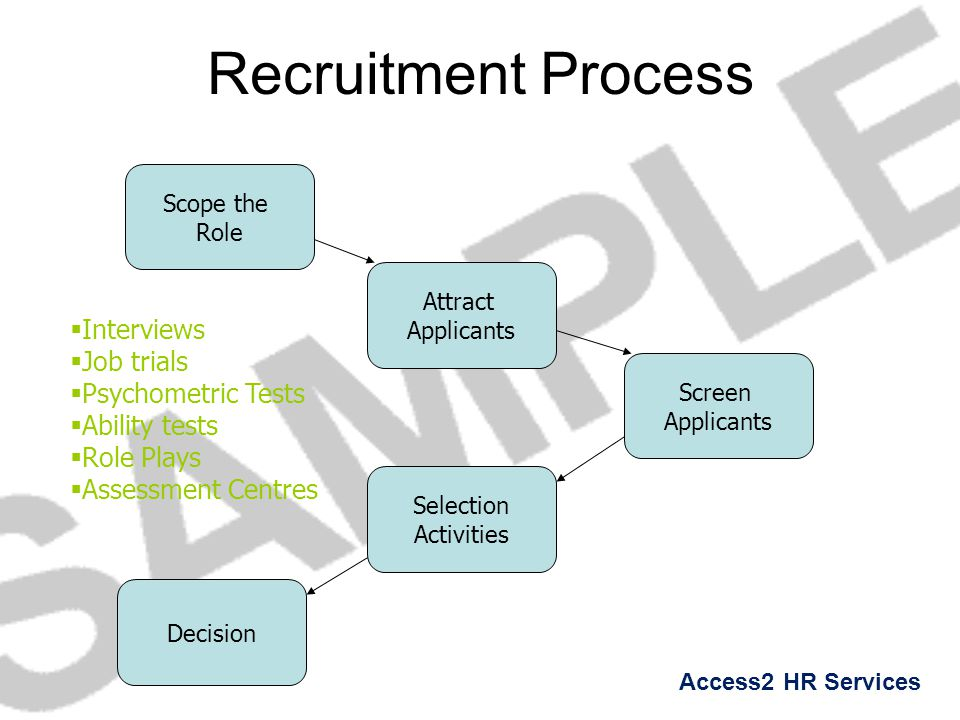 Access2 HR Services Recruitment Process Scope the Role Attract Applicants Screen Applicants Selection Activities Decision  Interviews  Job trials 
