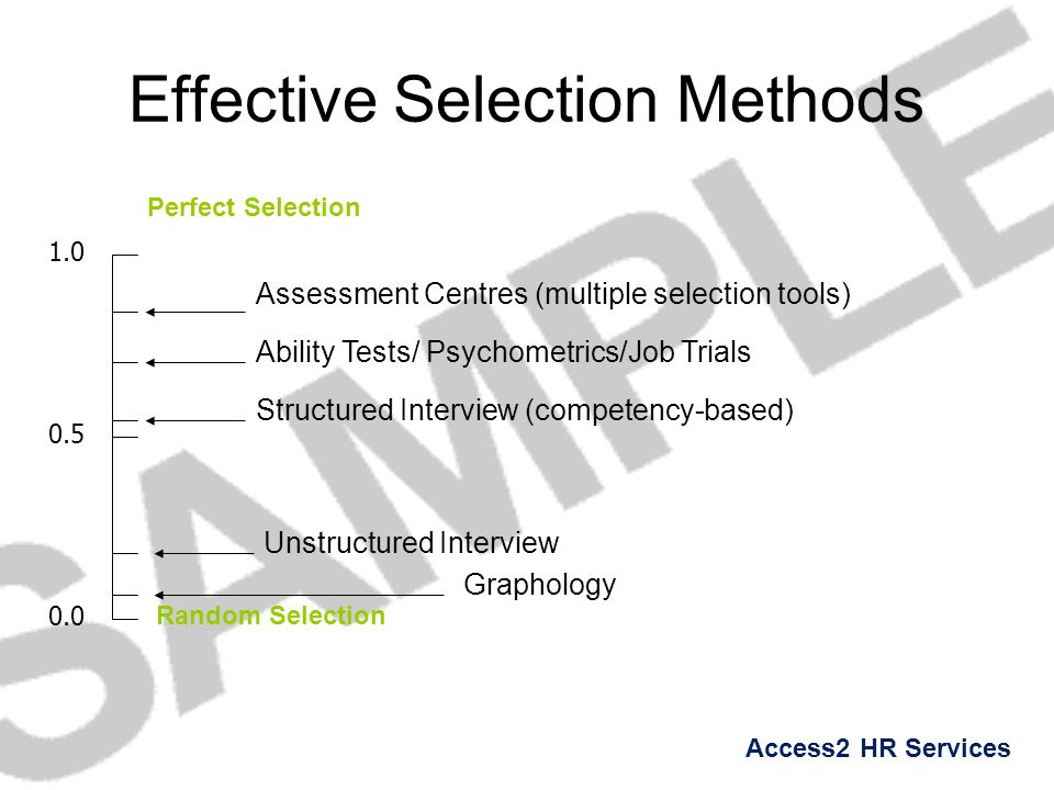 Access2 HR Services Effective Selection Methods Perfect Selection Random Selection 0.0 1.0 0.5 Graphology Unstructured Interview Structured Interview