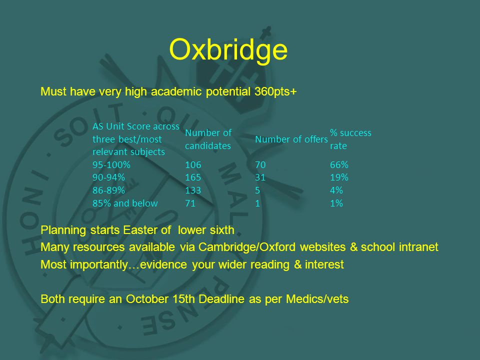 Oxbridge Must have very high academic potential 360pts+ Planning starts Easter of lower sixth Many resources available via Cambridge/Oxford websites & school intranet Most importantly…evidence your wider reading & interest Both require an October 15th Deadline as per Medics/vets AS Unit Score across three best/most relevant subjects Number of candidates Number of offers % success rate 95-100%1067066% 90-94%1653119% 86-89%13354% 85% and below7111%