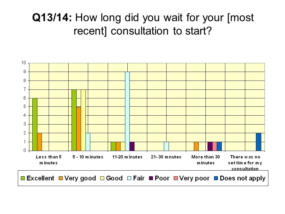Q13/14: How long did you wait for your [most recent] consultation to start