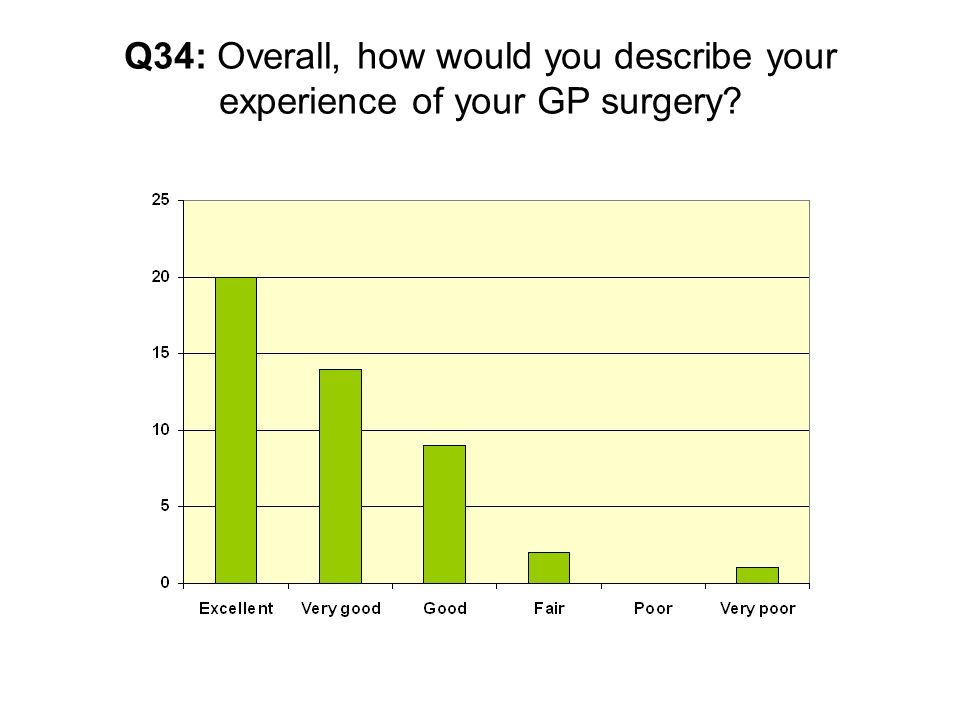Q34: Overall, how would you describe your experience of your GP surgery