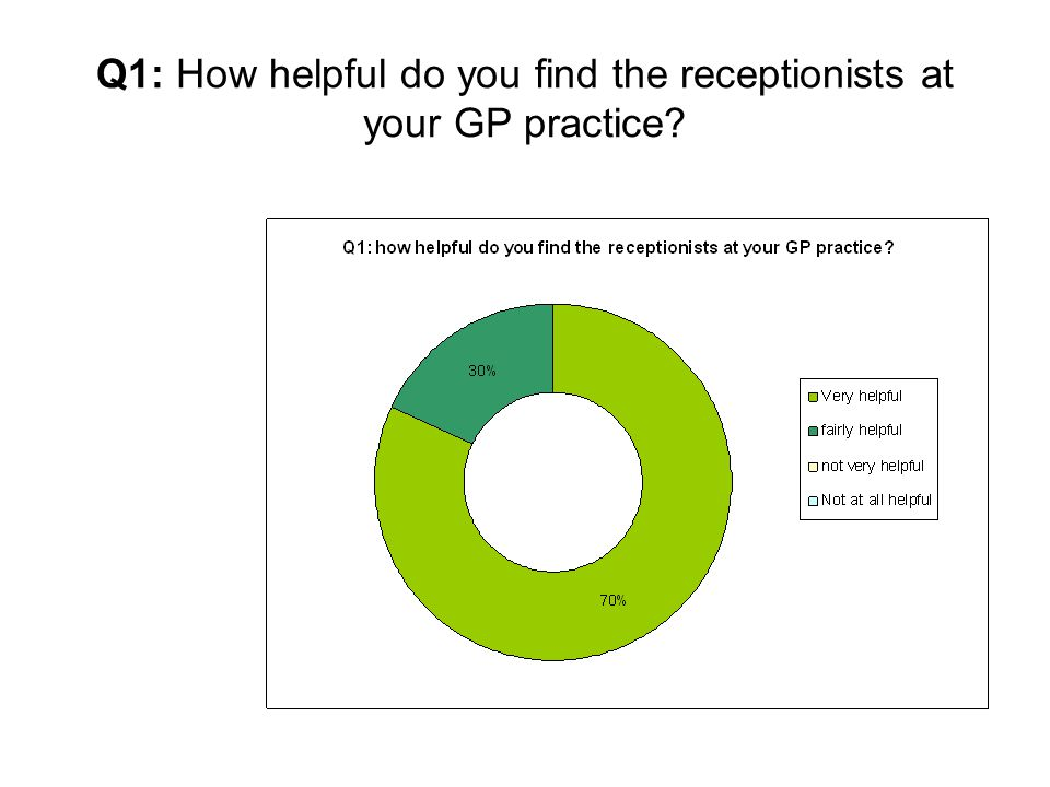 Q1: How helpful do you find the receptionists at your GP practice?