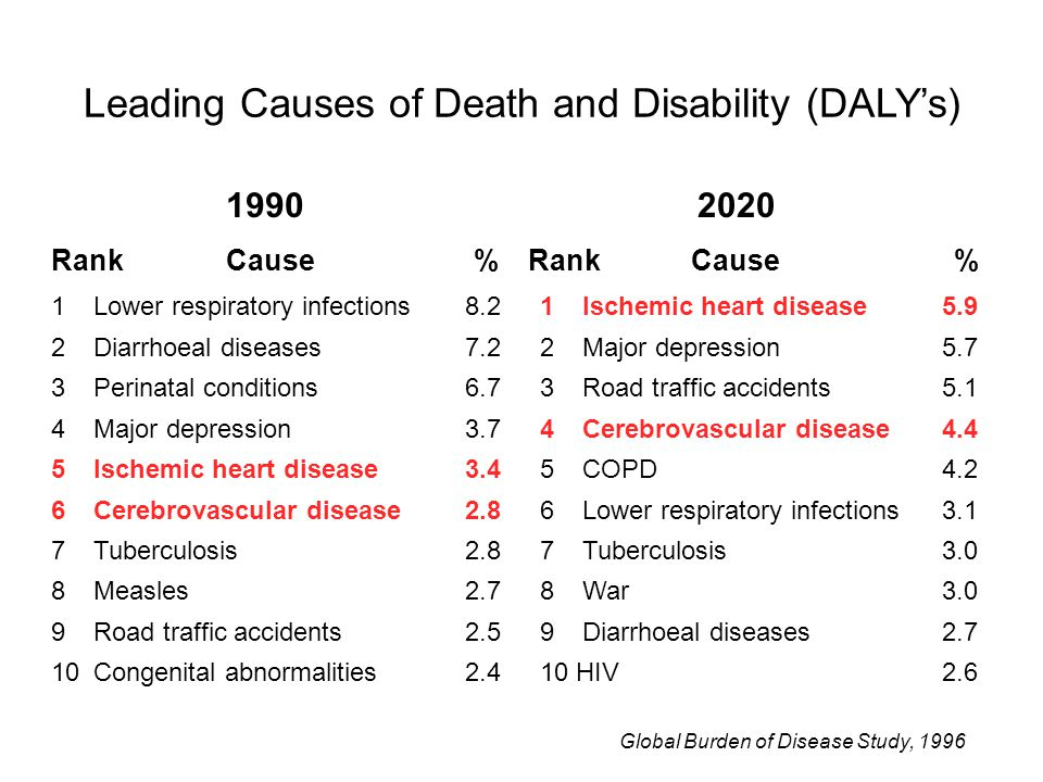* * * * World Health Report 2002 Mortality due to leading global risk factors