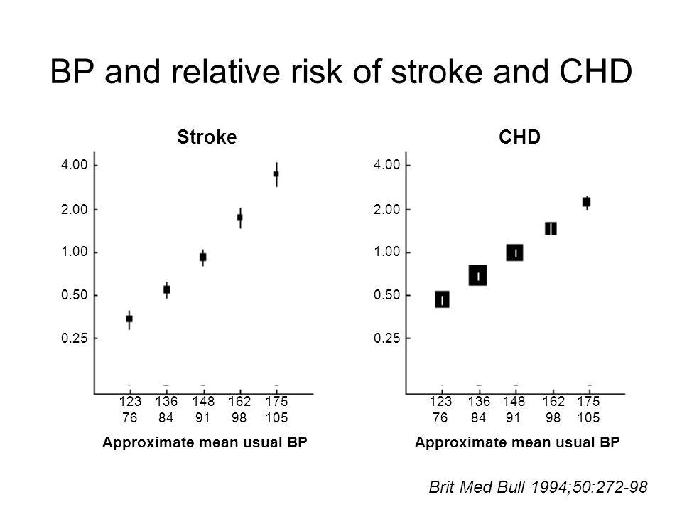 Cardiovascular risk stratification ESH Guidelines 2003