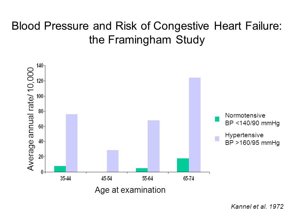 Blood Pressure or Hypertension?