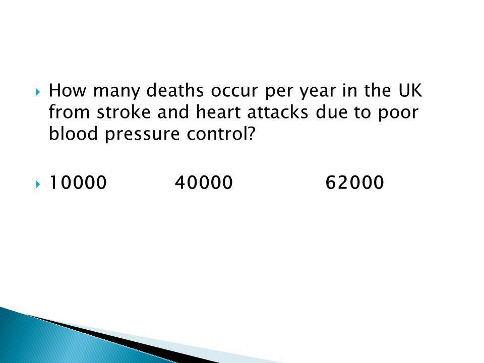  How many deaths occur per year in the UK from stroke and heart attacks due to poor blood pressure control.