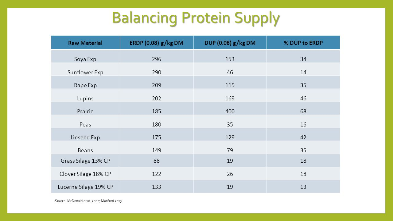Balancing Protein Supply Raw MaterialERDP (0.08) g/kg DMDUP (0.08) g/kg DM% DUP to ERDP Soya Exp29615334 Sunflower Exp2904614 Rape Exp20911535 Lupins20216946 Prairie18540068 Peas1803516 Linseed Exp17512942 Beans1497935 Grass Silage 13% CP881918 Clover Silage 18% CP1222618 Lucerne Silage 19% CP1331913 Source: McDonald et al, 2002; Munford 2013