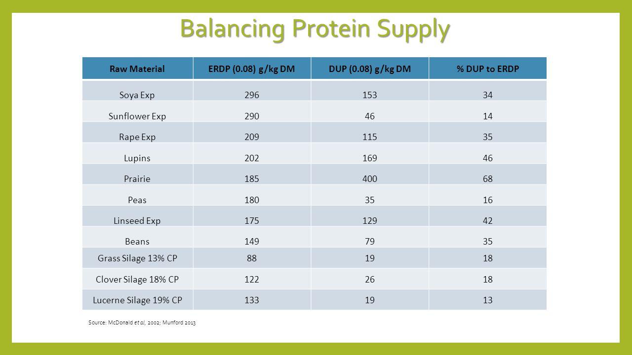 Balancing Protein Supply Raw MaterialERDP (0.08) g/kg DMDUP (0.08) g/kg DM% DUP to ERDP Soya Exp29615334 Sunflower Exp2904614 Rape Exp20911535 Lupins2