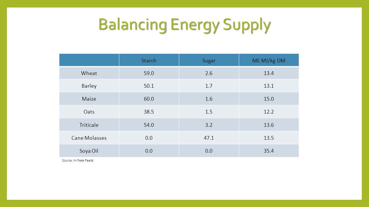 Balancing Energy Supply StarchSugarME MJ/kg DM Wheat59.02.613.4 Barley50.11.713.1 Maize60.01.615.0 Oats38.51.512.2 Triticale54.03.213.6 Cane Molasses0.047.113.5 Soya Oil0.0 35.4 Source: Hi Peak Feeds