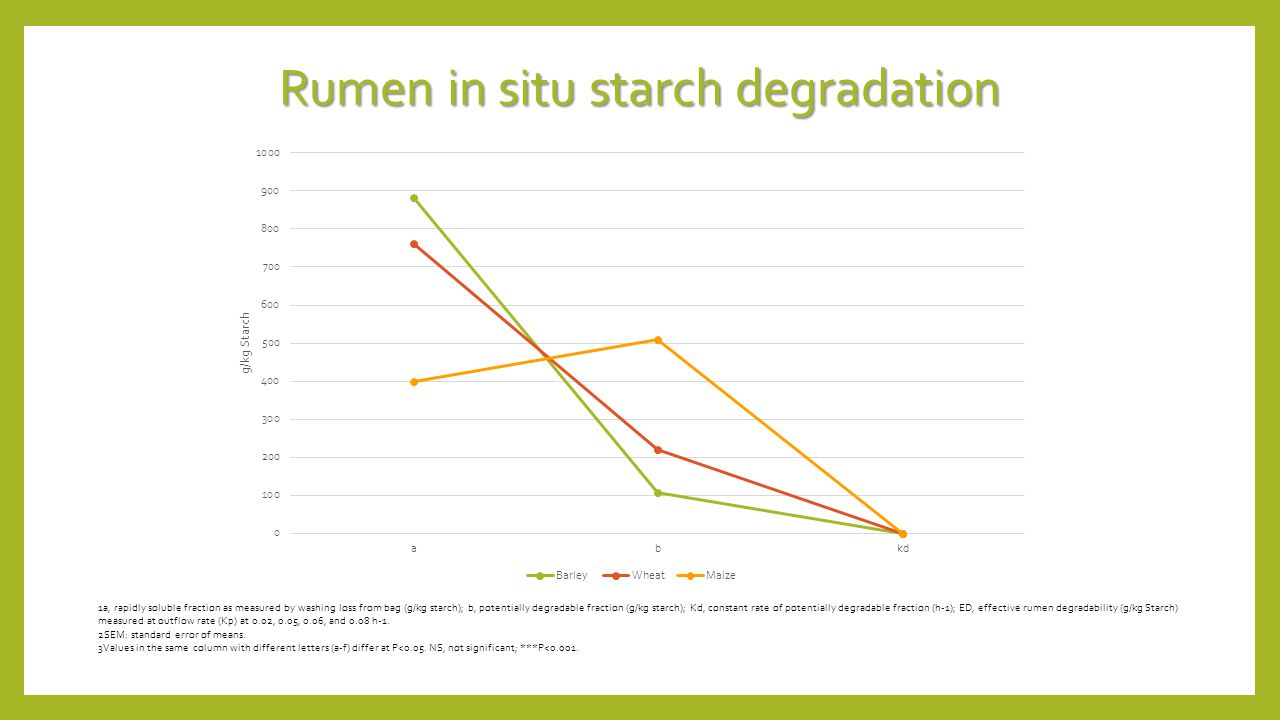 Rumen in situ starch degradation 1a, rapidly soluble fraction as measured by washing loss from bag (g/kg starch); b, potentially degradable fraction (g/kg starch); Kd, constant rate of potentially degradable fraction (h-1); ED, effective rumen degradability (g/kg Starch) measured at outflow rate (Kp) at 0.02, 0.05, 0.06, and 0.08 h-1.
