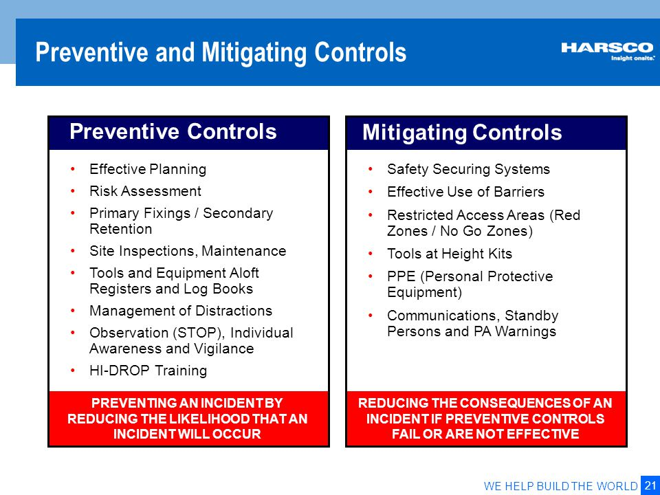 21 WE HELP BUILD THE WORLD Preventive and Mitigating Controls Preventive Controls Effective Planning Risk Assessment Primary Fixings / Secondary Reten