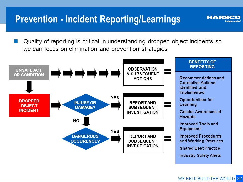 22 WE HELP BUILD THE WORLD Prevention - Incident Reporting/Learnings UNSAFE ACT OR CONDITION DROPPED OBJECT INCIDENT INJURY OR DAMAGE? YES REPORT AND