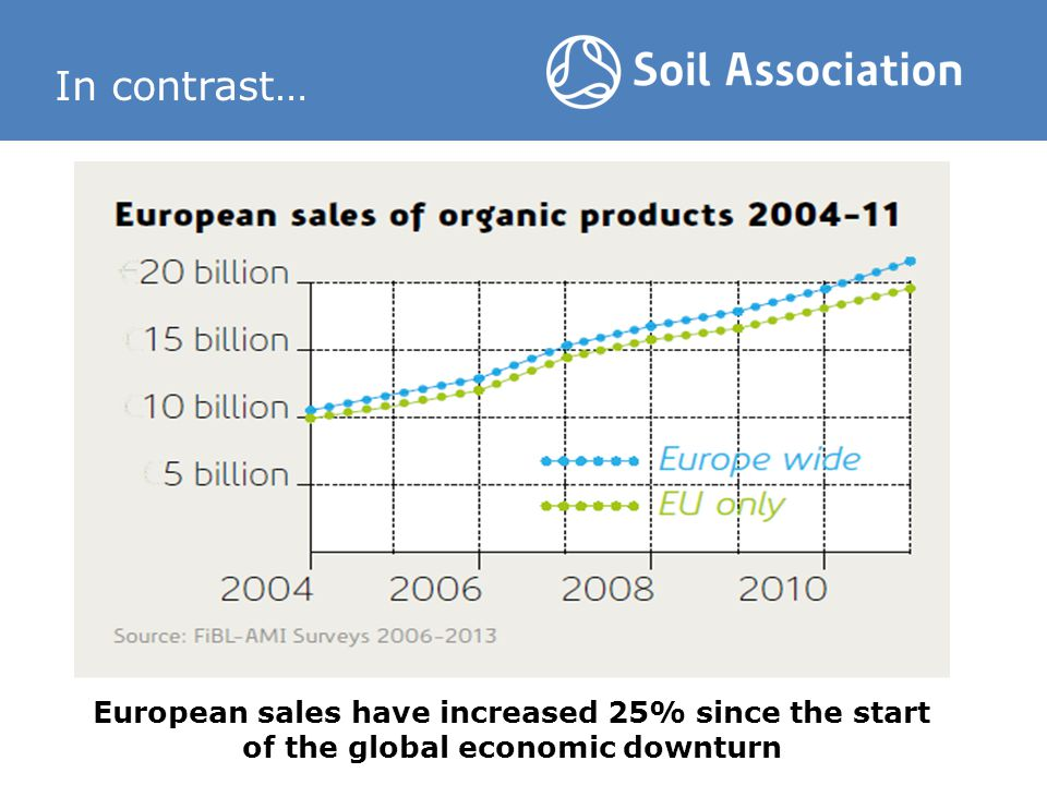 In contrast… European sales have increased 25% since the start of the global economic downturn