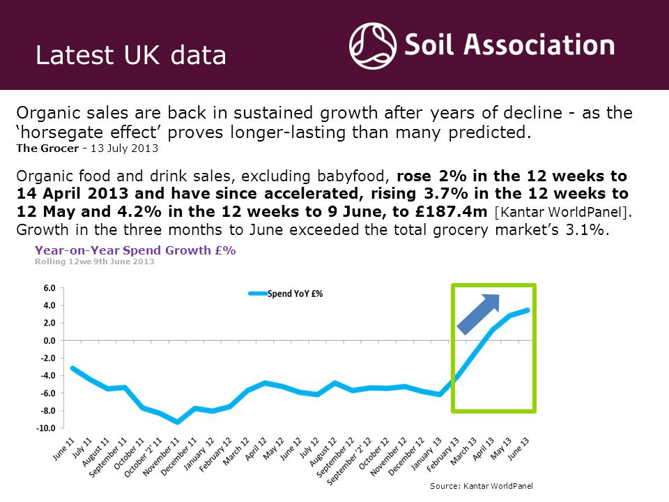 Organic sales are back in sustained growth after years of decline - as the 'horsegate effect' proves longer-lasting than many predicted.