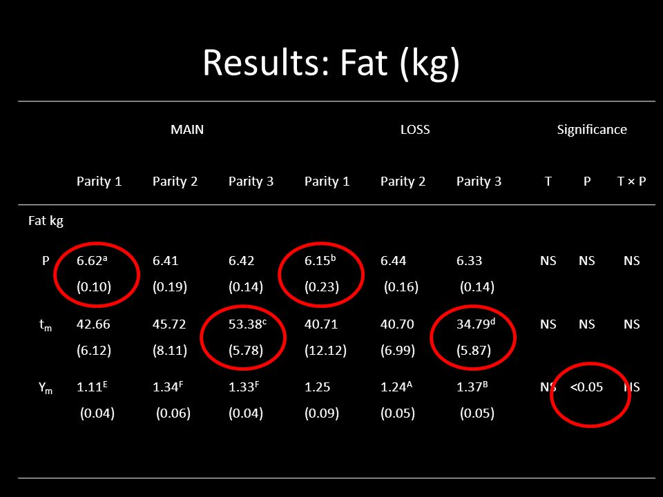 Results: Fat (kg) MAINLOSSSignificance Parity 1Parity 2Parity 3Parity 1Parity 2Parity 3TPT × P Fat kg P 6.62 a (0.10) 6.41 (0.19) 6.42 (0.14) 6.15 b (0.23) 6.44 (0.16) 6.33 (0.14) NS tmtm 42.66 (6.12) 45.72 (8.11) 53.38 c (5.78) 40.71 (12.12) 40.70 (6.99) 34.79 d (5.87) NS YmYm 1.11 E (0.04) 1.34 F (0.06) 1.33 F (0.04) 1.25 (0.09) 1.24 A (0.05) 1.37 B (0.05) NS<0.05NS