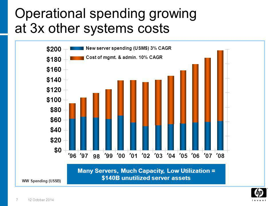 12 October 20147 Operational spending growing at 3x other systems costs WW Spending (US$B) $0 $20 $40 $60 $80 $100 $120 $140 $160 $180 $200 New server spending (USM$) 3% CAGR '96'9798'99'00'01'02'03'04'05'06'07'08 Many Servers, Much Capacity, Low Utilization = $140B unutilized server assets Cost of mgmt.