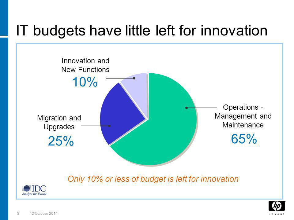 12 October 20148 Only 10% or less of budget is left for innovation IT budgets have little left for innovation Operations - Management and Maintenance 65% Migration and Upgrades 25% Innovation and New Functions 10%