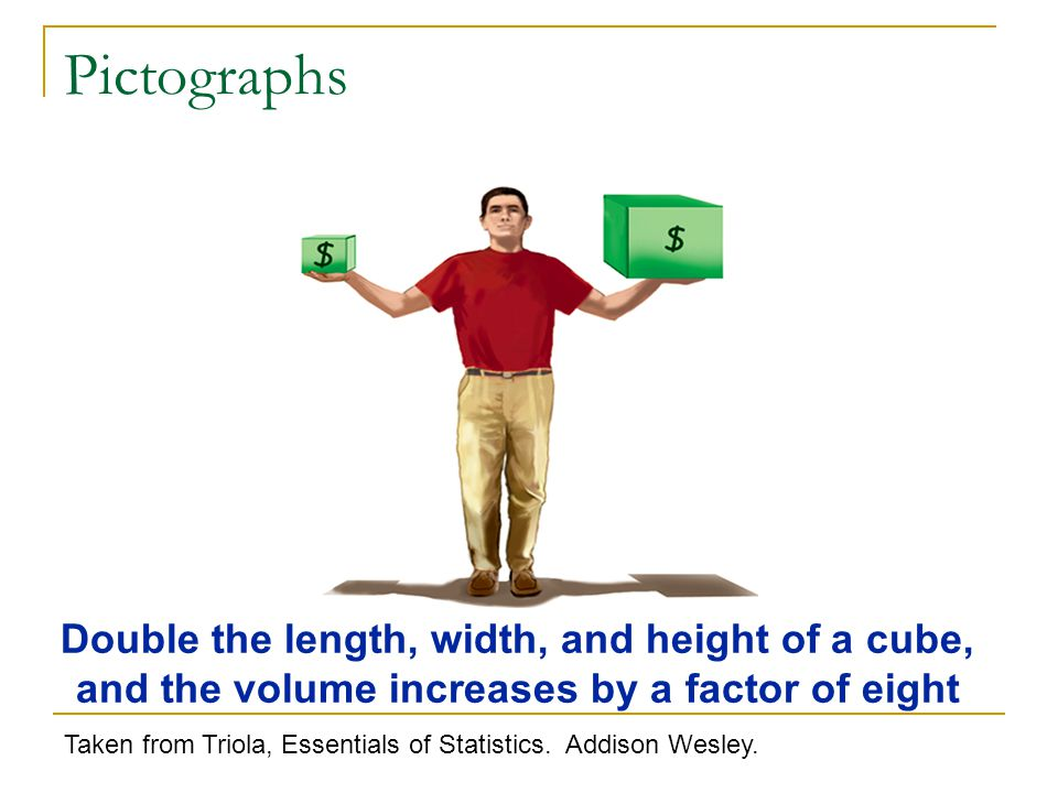 Double the length, width, and height of a cube, and the volume increases by a factor of eight Taken from Triola, Essentials of Statistics.