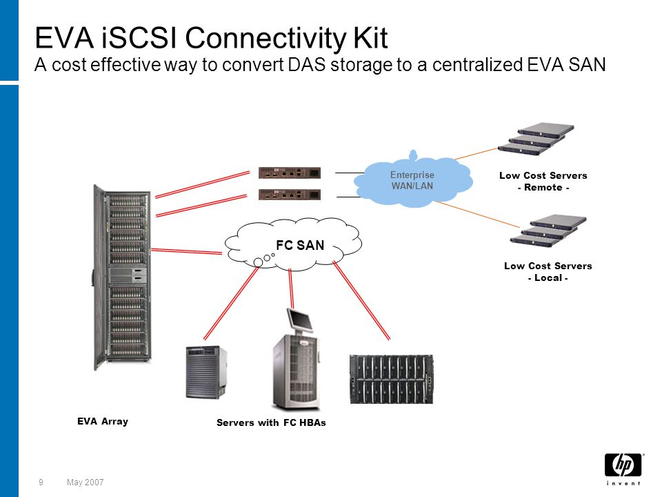 20May 2007 Use Case - Bridging heterogeneous SAN Islands Customer Problem: Incompatible SAN Fabrics Due to E-Port interoperability or problems with name server scaling multiple SANs within data centers are not connected.