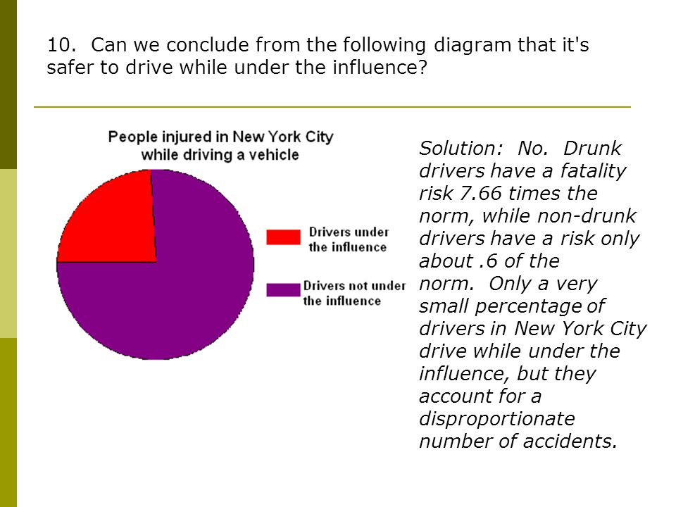10. Can we conclude from the following diagram that it s safer to drive while under the influence.
