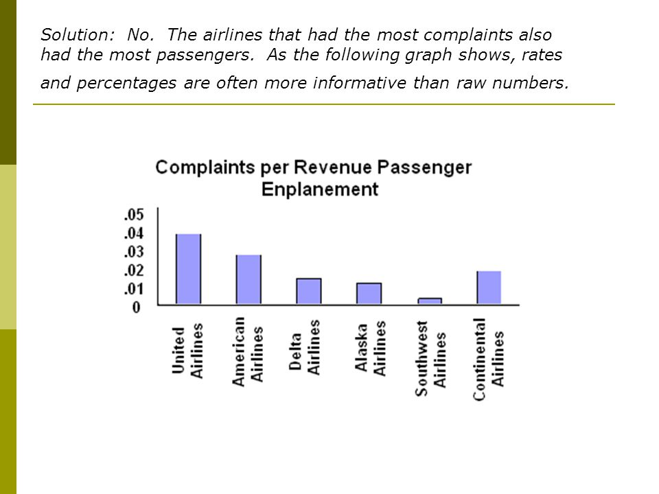 Solution: No. The airlines that had the most complaints also had the most passengers.