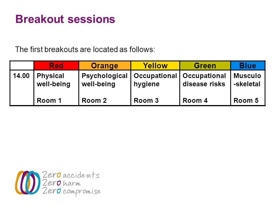 Breakout sessions The first breakouts are located as follows: RedOrangeYellowGreenBlue 14.00Physical well-being Room 1 Psychological well-being Room 2 Occupational hygiene Room 3 Occupational disease risks Room 4 Musculo -skeletal Room 5