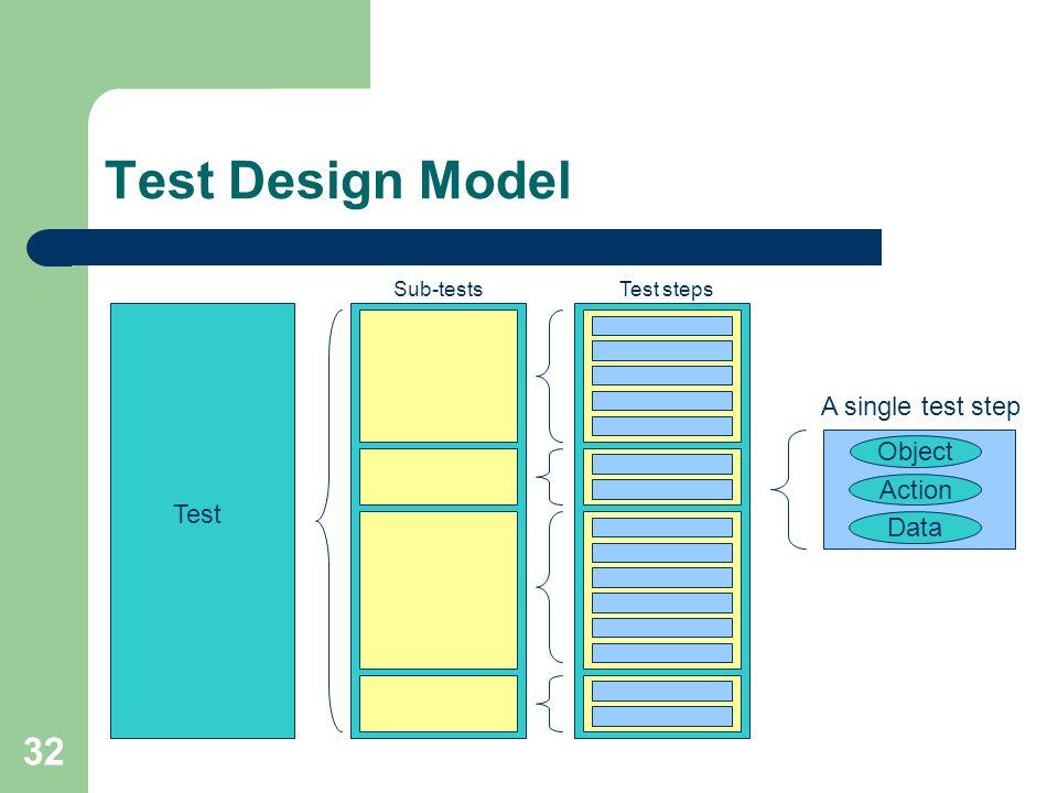 32 Test Design Model Test Test steps A single test step Object Action Data Sub-tests