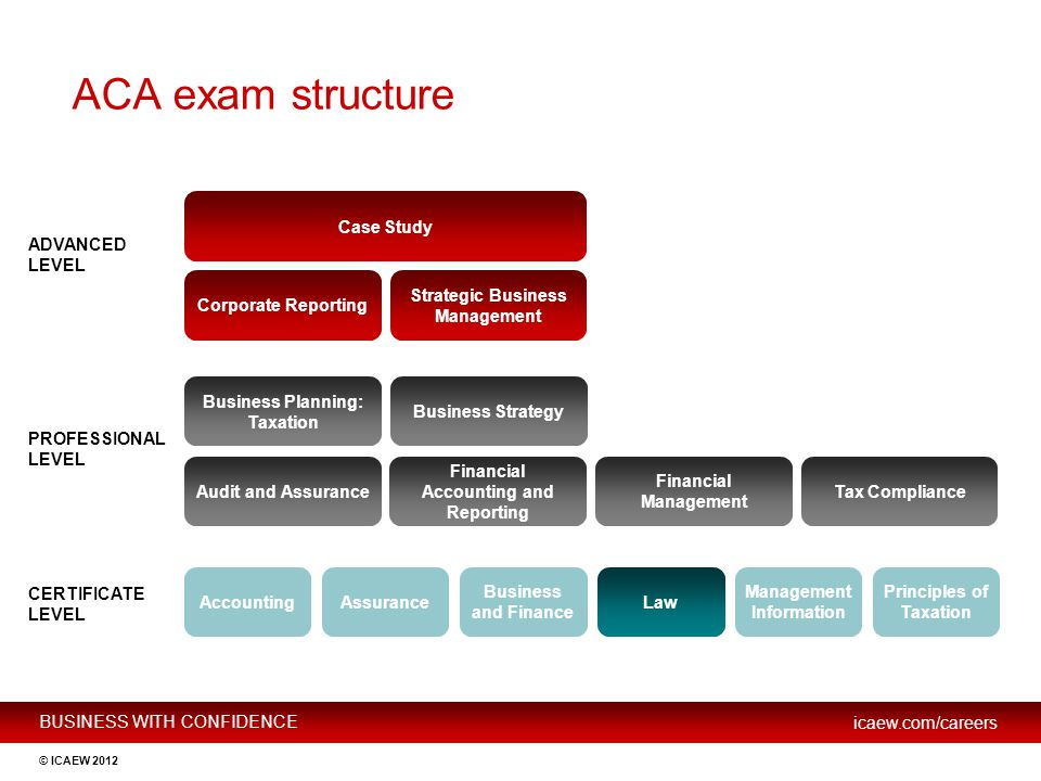 BUSINESS WITH CONFIDENCE icaew.com/careers © ICAEW 2012 ACA exam structure ADVANCED LEVEL Case Study Corporate Reporting Strategic Business Management