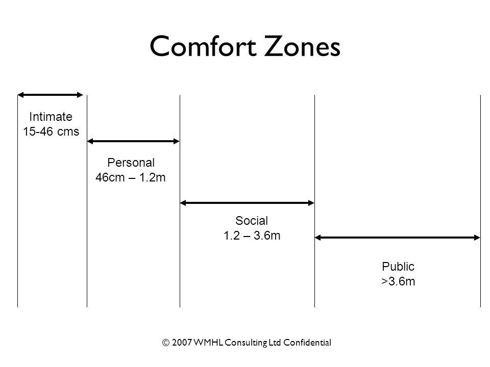 © 2007 WMHL Consulting Ltd Confidential Comfort Zones Intimate 15-46 cms Personal 46cm – 1.2m Social 1.2 – 3.6m Public >3.6m