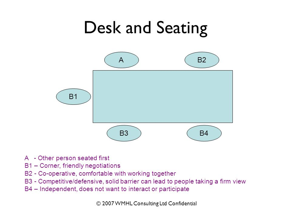 © 2007 WMHL Consulting Ltd Confidential Desk and Seating A B1 B3B4 B2 A - Other person seated first B1 – Corner, friendly negotiations B2 - Co-operative, comfortable with working together B3 - Competitive/defensive, solid barrier can lead to people taking a firm view B4 – Independent, does not want to interact or participate