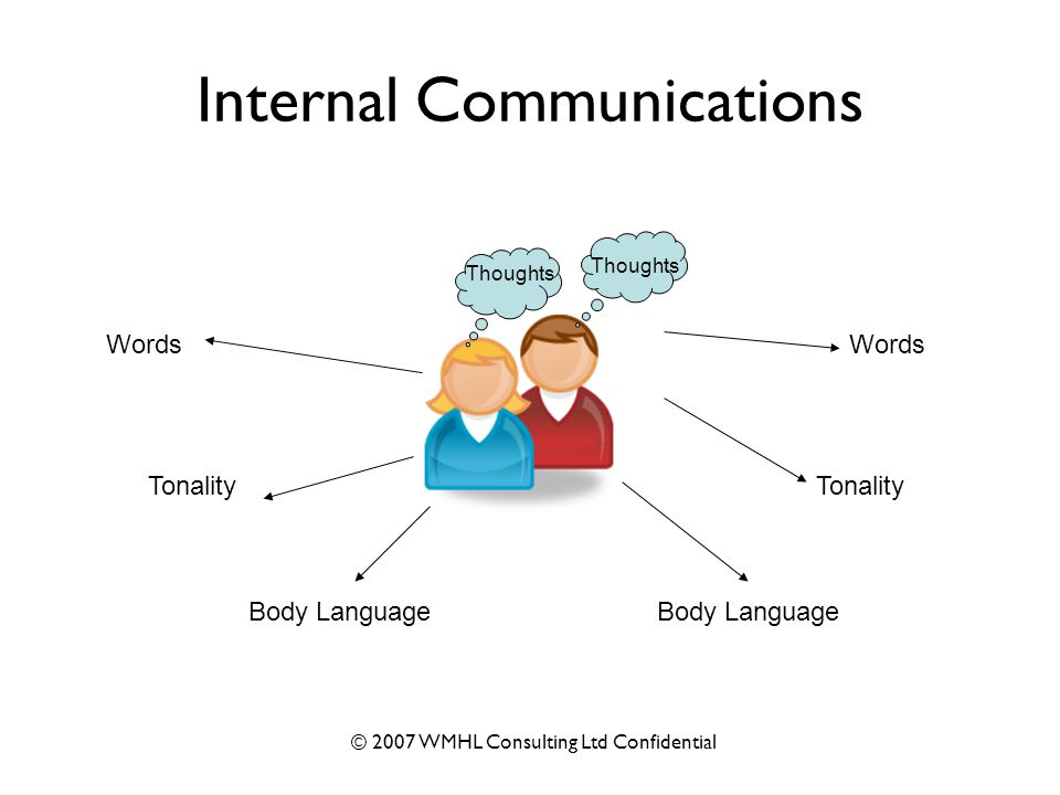 © 2007 WMHL Consulting Ltd Confidential Internal Communications Thoughts Words Tonality Body Language Tonality Words