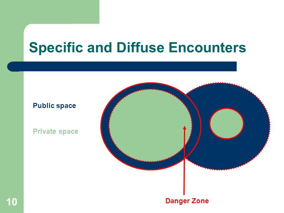 10 Specific and Diffuse Encounters Public space Private space Danger Zone