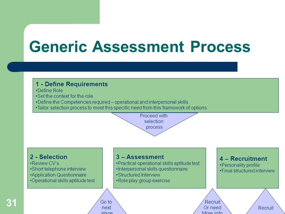 31 Generic Assessment Process 1 - Define Requirements Define Role Set the context for the role Define the Competencies required – operational and interpersonal skills Tailor selection process to meet this specific need from this framework of options Go to next stage Recruit Or need More info Recruit Proceed with selection process 2 - Selection Review CV's Short telephone interview Application Questionnaire Operational skills aptitude test 3 – Assessment Practical operational skills aptitude test Interpersonal skills questionnaire Structured Interview Role play group exercise 4 – Recruitment Personality profile Final structured interview