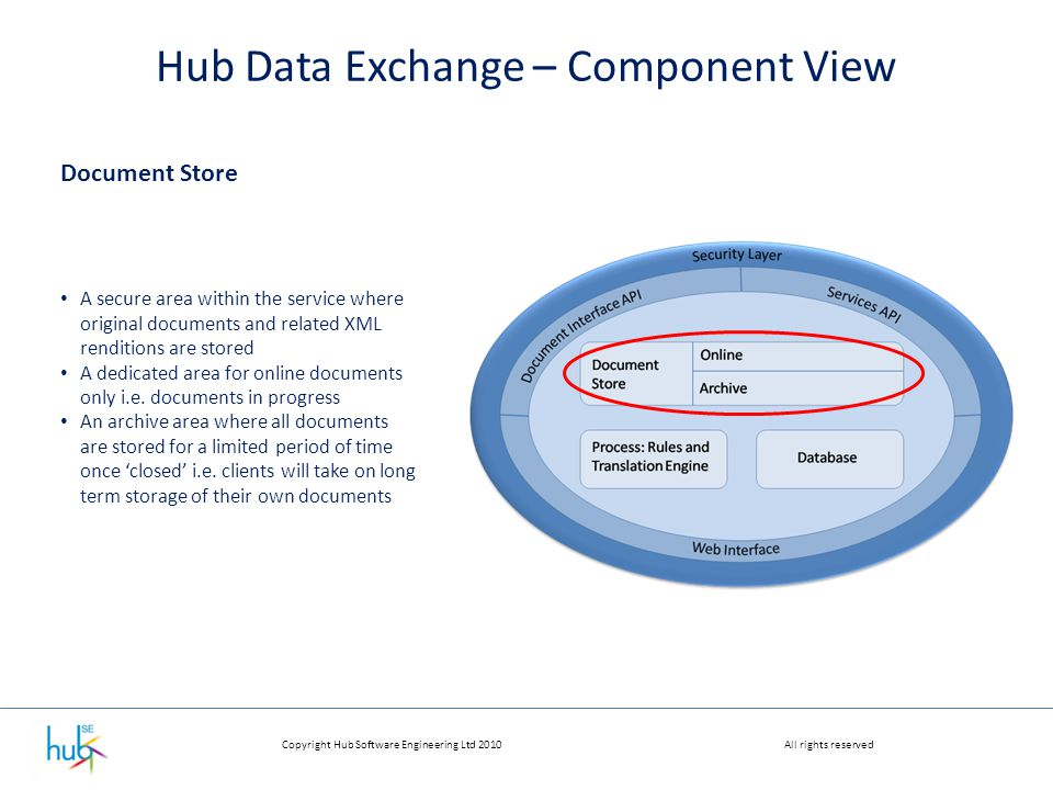 Copyright Hub Software Engineering Ltd 2010All rights reserved Hub Data Exchange – Component View Document Store A secure area within the service where original documents and related XML renditions are stored A dedicated area for online documents only i.e.
