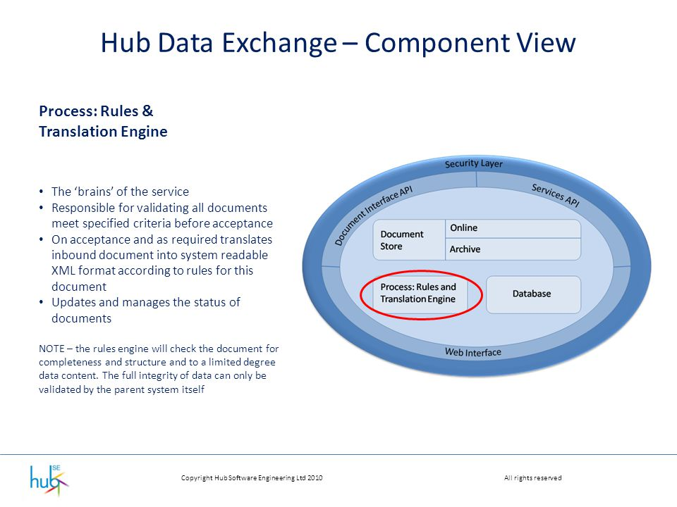 Copyright Hub Software Engineering Ltd 2010All rights reserved Hub Data Exchange – Component View Process: Rules & Translation Engine The 'brains' of the service Responsible for validating all documents meet specified criteria before acceptance On acceptance and as required translates inbound document into system readable XML format according to rules for this document Updates and manages the status of documents NOTE – the rules engine will check the document for completeness and structure and to a limited degree data content.