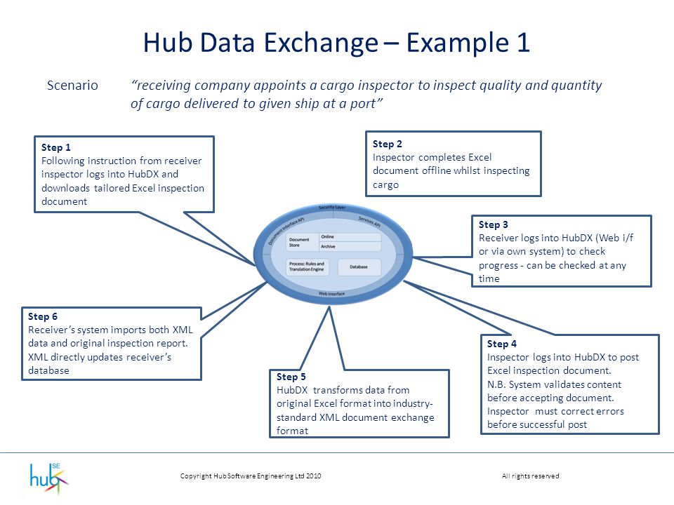 """Copyright Hub Software Engineering Ltd 2010All rights reserved Hub Data Exchange – Example 1 Scenario""""receiving company appoints a cargo inspector to"""