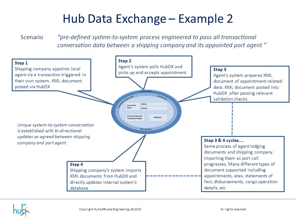 """Copyright Hub Software Engineering Ltd 2010All rights reserved Hub Data Exchange – Example 2 Scenario""""pre-defined system-to-system process engineered"""