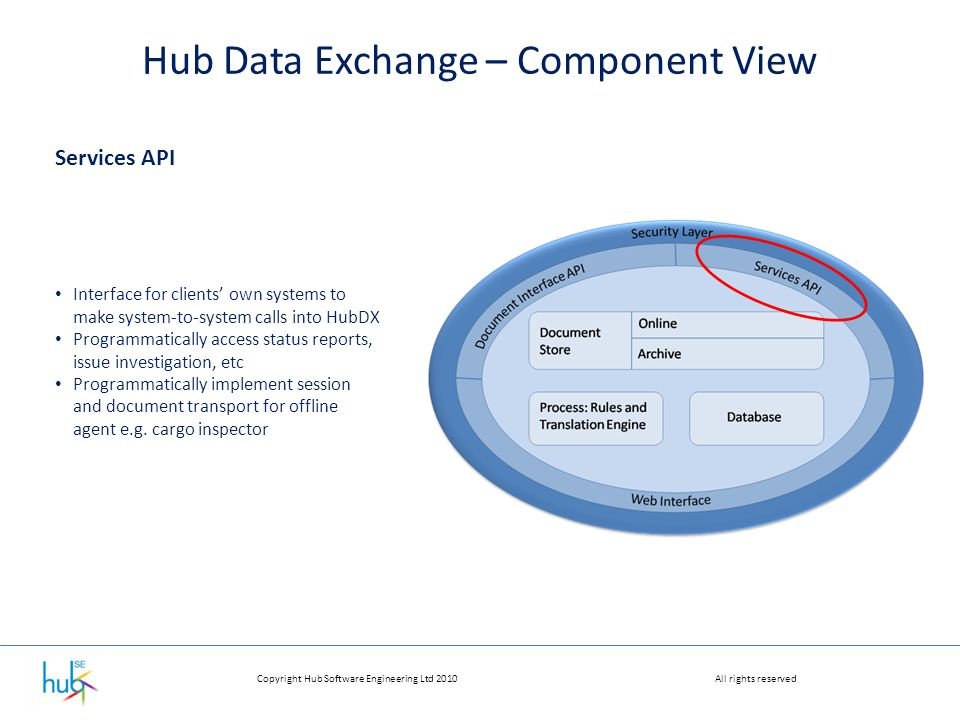 Copyright Hub Software Engineering Ltd 2010All rights reserved Hub Data Exchange – Component View Services API Interface for clients' own systems to make system-to-system calls into HubDX Programmatically access status reports, issue investigation, etc Programmatically implement session and document transport for offline agent e.g.