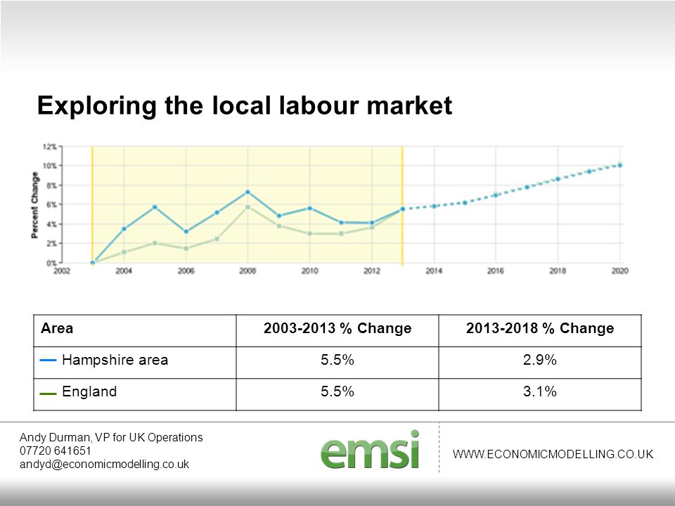WWW.ECONOMICMODELLING.CO.UK Andy Durman, VP for UK Operations 07720 641651 andyd@economicmodelling.co.uk Exploring the local labour market Area2003-2013 % Change2013-2018 % Change Hampshire area5.5%2.9% England5.5%3.1%
