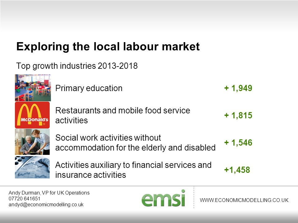 WWW.ECONOMICMODELLING.CO.UK Top growth industries 2013-2018 Andy Durman, VP for UK Operations 07720 641651 andyd@economicmodelling.co.uk Exploring the local labour market Primary education+ 1,949 Restaurants and mobile food service activities + 1,815 Social work activities without accommodation for the elderly and disabled + 1,546 Activities auxiliary to financial services and insurance activities +1,458