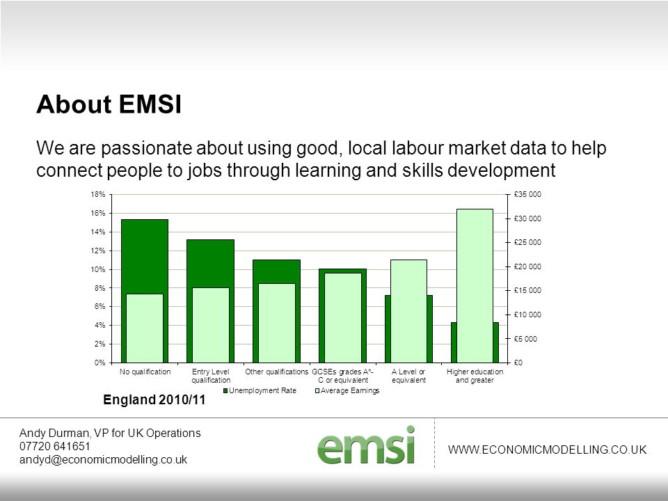 WWW.ECONOMICMODELLING.CO.UK Andy Durman, VP for UK Operations 07720 641651 andyd@economicmodelling.co.uk About EMSI EMSI turn labour market data into useful information that helps organisations understand the connection between economies, people and work.