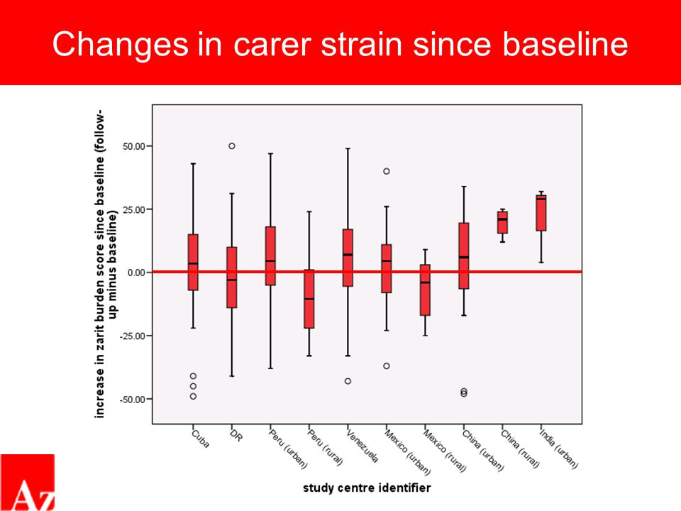 Changes in carer strain since baseline