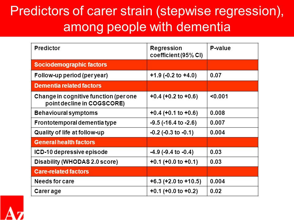 Predictors of carer strain (stepwise regression), among people with dementia PredictorRegression coefficient (95% CI) P-value Sociodemographic factors Follow-up period (per year)+1.9 (-0.2 to +4.0)0.07 Dementia related factors Change in cognitive function (per one point decline in COGSCORE) +0.4 (+0.2 to +0.6)<0.001 Behavioural symptoms+0.4 (+0.1 to +0.6)0.008 Frontotemporal dementia type-9.5 (-16.4 to -2.6)0.007 Quality of life at follow-up-0.2 (-0.3 to -0.1)0.004 General health factors ICD-10 depressive episode-4.9 (-9.4 to -0.4)0.03 Disability (WHODAS 2.0 score)+0.1 (+0.0 to +0.1)0.03 Care-related factors Needs for care+6.3 (+2.0 to +10.5)0.004 Carer age+0.1 (+0.0 to +0.2)0.02