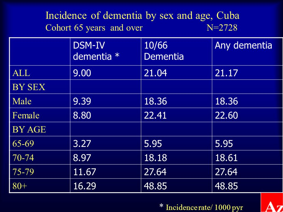DSM-IV dementia * 10/66 Dementia Any dementia ALL 9.0021.0421.17 BY SEX Male 9.3918.36 Female 8.8022.4122.60 BY AGE 65-69 3.275.95 70-74 8.9718.1818.61 75-79 11.6727.64 80+ 16.2948.85 * Incidence rate/ 1000 pyr Incidence of dementia by sex and age, Cuba Cohort 65 years and over N=2728