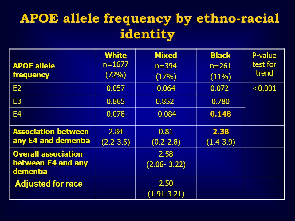 APOE allele frequency White n=1677 (72%)Mixedn=394(17%)Blackn=261(11%) P-value test for trend E20.0570.064 0.072 0.072<0.001 E30.865 0.852 0.8520.780 E40.078 0.084 0.0840.148 Association between any E4 and dementia 2.84(2.2-3.6)0.81(0.2-2.8)2.38(1.4-3.9) Overall association between E4 and any dementia 2.58 (2.06- 3.22) Adjusted for race2.50(1.91-3.21) APOE allele frequency by ethno-racial identity